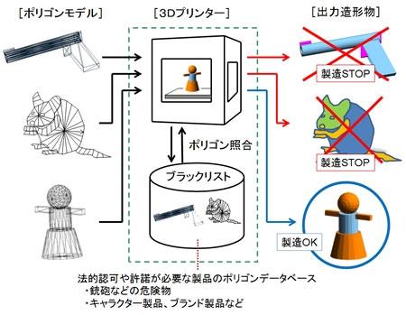限制技術的運作流程圖