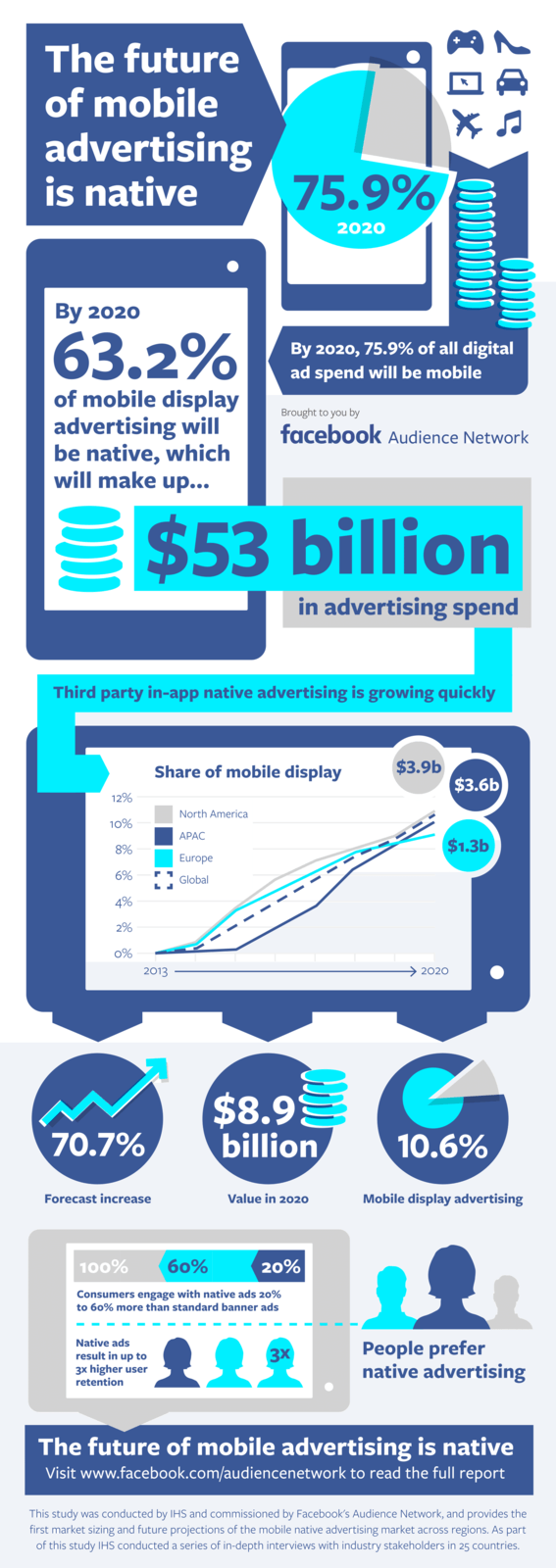 future-mobile-ads-infographics_final