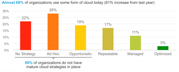 cloud-today-stats-idc-cisco